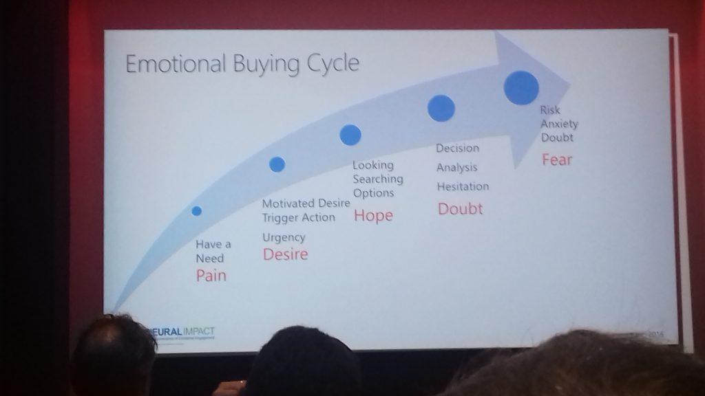 rational buying cycle