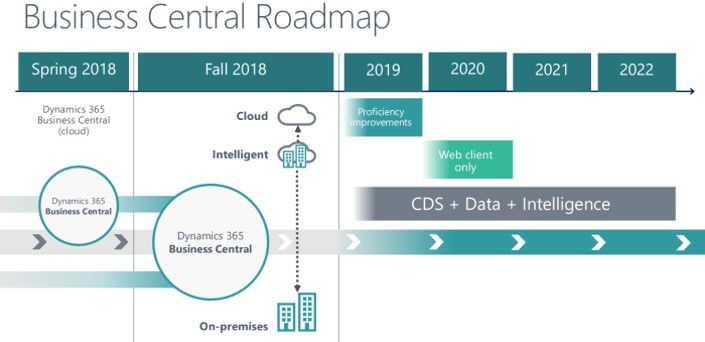 business central roadmap