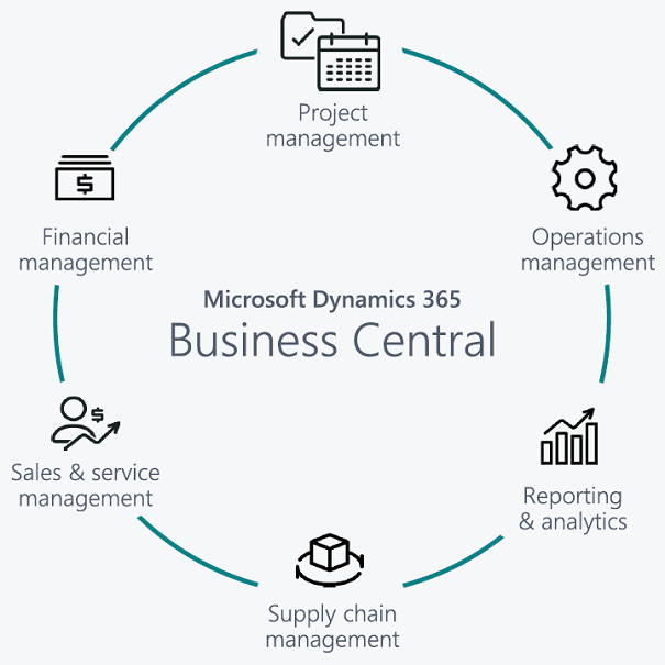 Business Central functions