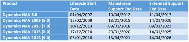 MS lifecycle