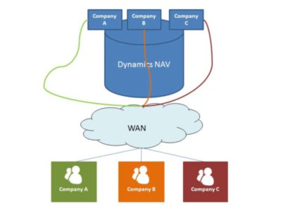 Dynamics NAV centralised implementation for international clients