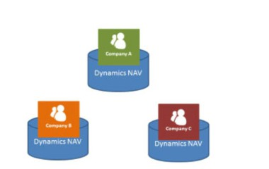 Dynamics NAV de-centralised implementation